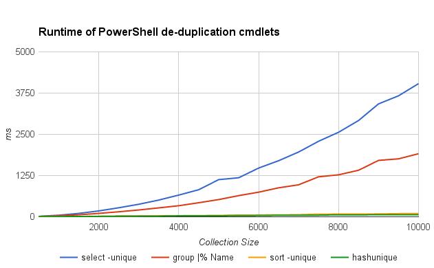 Comparison of de-duplicating cmdlets, linear scale