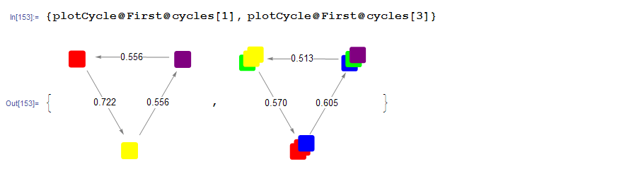 cycles3